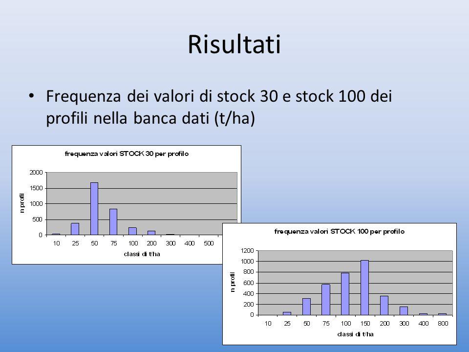 Stock di Carbonio Organico nel suolo Stock 0-30 cm Stock 0-100 cm Totale: 110*10^6 tonTotale: 236*10^6 ton