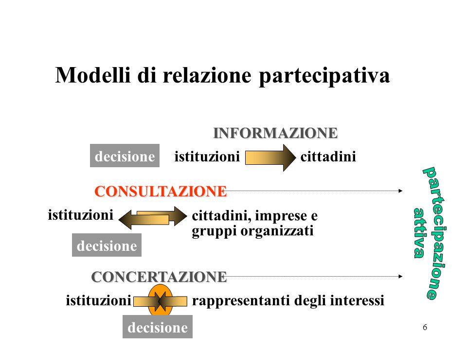 6 istituzioni cittadini, imprese e gruppi organizzati istituzionirappresentanti degli interessi INFORMAZIONE CONSULTAZIONE CONCERTAZIONE cittadini Modelli di relazione partecipativa decisione