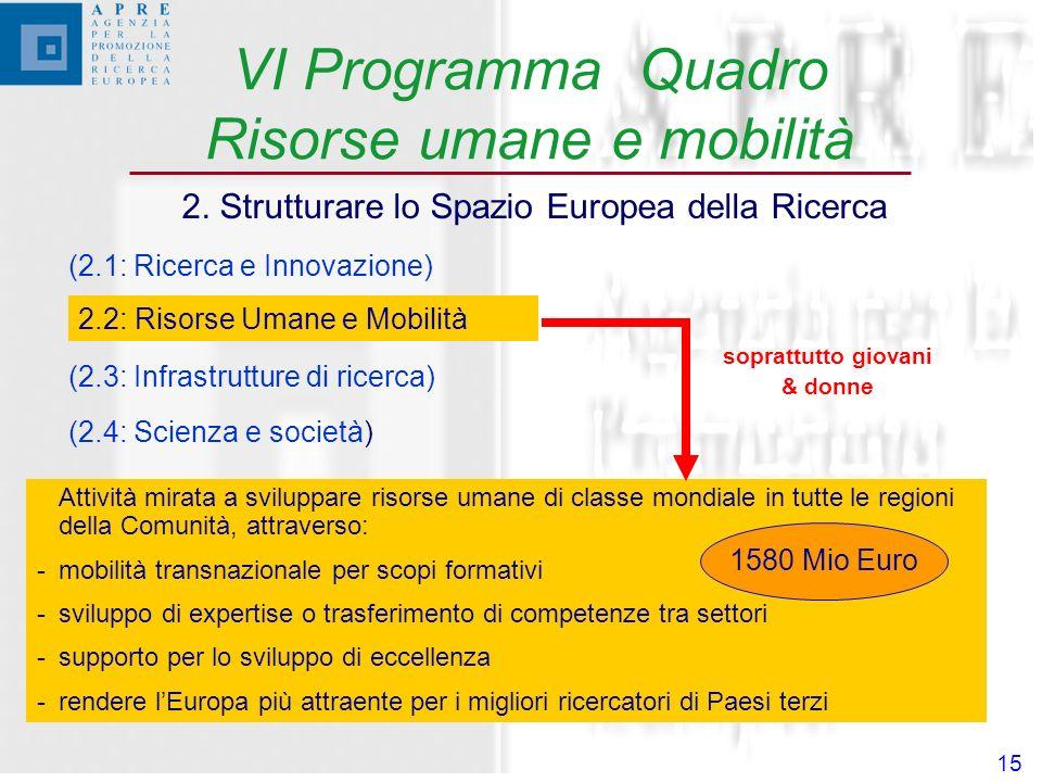 15 VI Programma Quadro Risorse umane e mobilità 2.