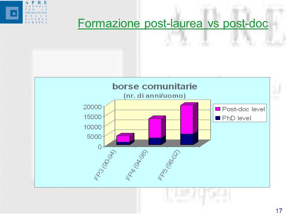 17 Formazione post-laurea vs post-doc