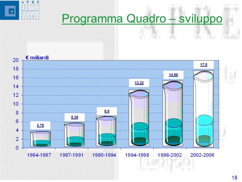 18 3.75 5.39 6.6 13.22 14.96 17.5 Programma Quadro – sviluppo