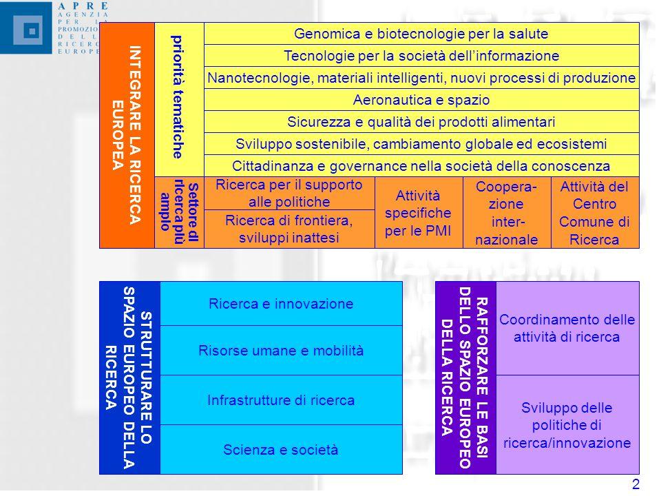 2 Genomica e biotecnologie per la salute Cittadinanza e governance nella società della conoscenza Sviluppo sostenibile, cambiamento globale ed ecosistemi Tecnologie per la società dellinformazione Nanotecnologie, materiali intelligenti, nuovi processi di produzione Aeronautica e spazio Sicurezza e qualità dei prodotti alimentari Attività specifiche per le PMI Coopera- zione inter- nazionale Attività del Centro Comune di Ricerca Ricerca per il supporto alle politiche Ricerca di frontiera, sviluppi inattesi priorità tematiche Settore di ricerca più ampio INTEGRARE LA RICERCA EUROPEA STRUTTURARE LO SPAZIO EUROPEO DELLA RICERCA RAFFORZARE LE BASI DELLO SPAZIO EUROPEO DELLA RICERCA Coordinamento delle attività di ricerca Sviluppo delle politiche di ricerca/innovazione Ricerca e innovazione Risorse umane e mobilità Infrastrutture di ricerca Scienza e società
