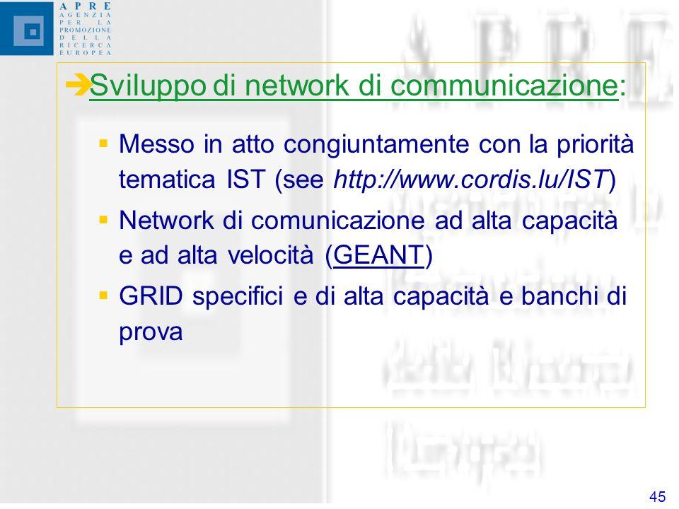 45 Sviluppo di network di communicazione: Messo in atto congiuntamente con la priorità tematica IST (see http://www.cordis.lu/IST) Network di comunicazione ad alta capacità e ad alta velocità (GEANT) GRID specifici e di alta capacità e banchi di prova