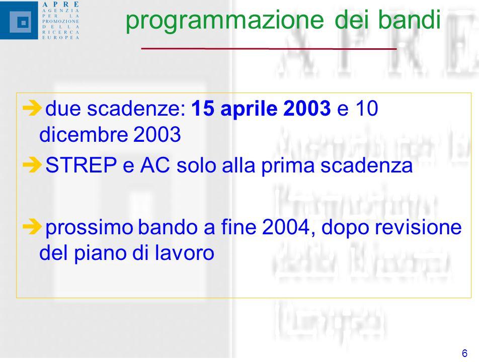 6 programmazione dei bandi due scadenze: 15 aprile 2003 e 10 dicembre 2003 STREP e AC solo alla prima scadenza prossimo bando a fine 2004, dopo revisione del piano di lavoro