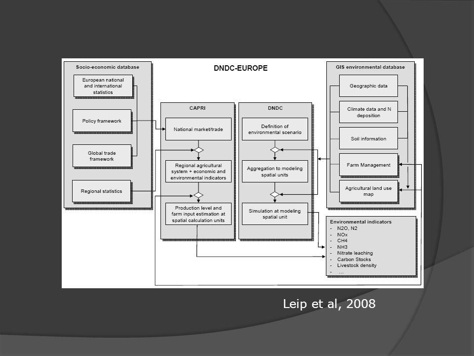 Leip et al, 2008