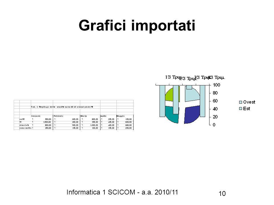 Informatica 1 SCICOM - a.a. 2010/11 10 Grafici importati