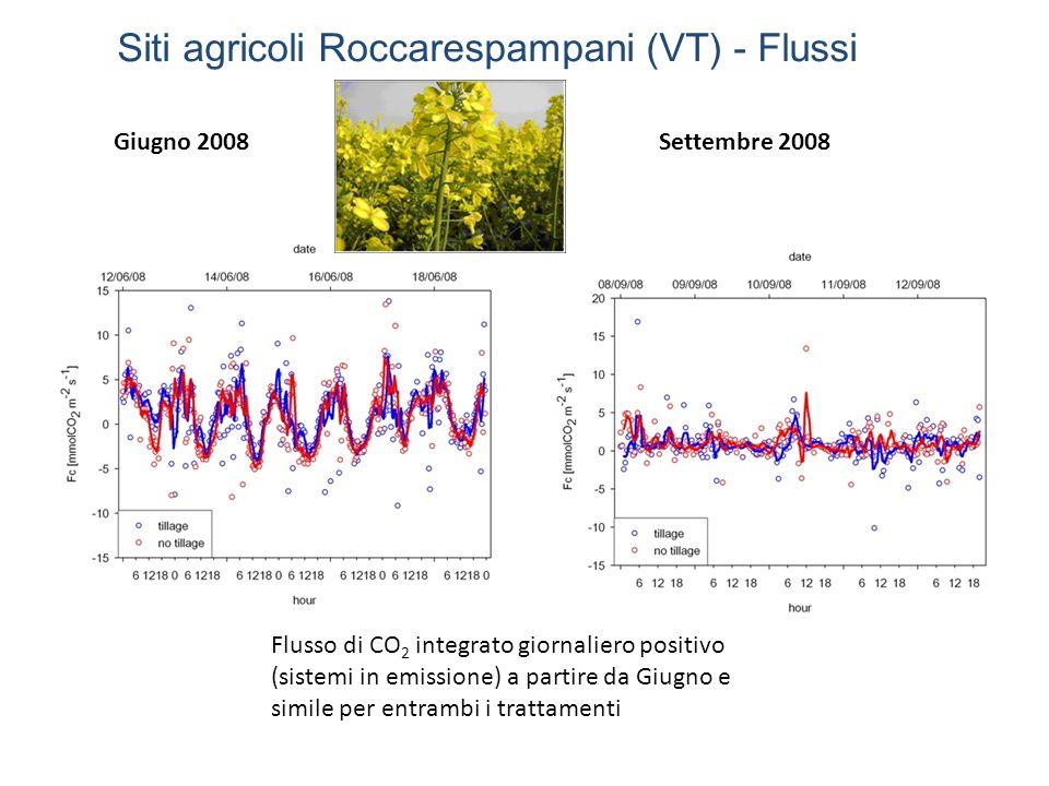 Giugno 2008Settembre 2008 Flusso di CO 2 integrato giornaliero positivo (sistemi in emissione) a partire da Giugno e simile per entrambi i trattamenti