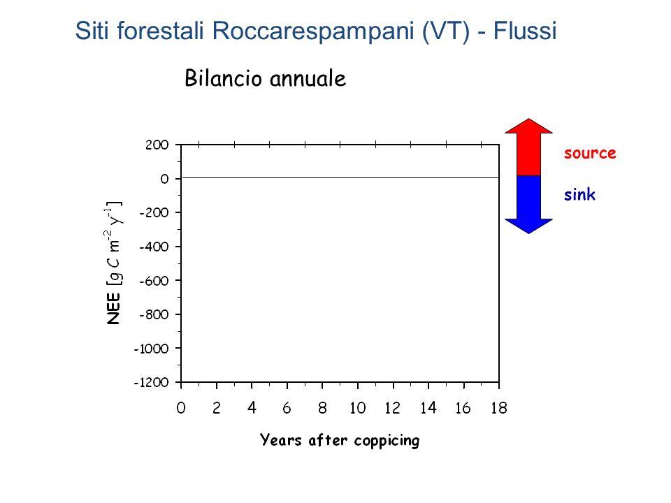 source sink Bilancio annuale Siti forestali Roccarespampani (VT) - Flussi