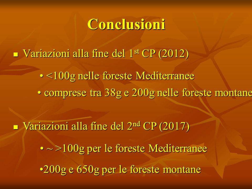 Conclusioni Variazioni alla fine del 1 st CP (2012) Variazioni alla fine del 1 st CP (2012) <100g nelle foreste Mediterranee <100g nelle foreste Mediterranee comprese tra 38g e 200g nelle foreste montane comprese tra 38g e 200g nelle foreste montane Variazioni alla fine del 2 nd CP (2017) Variazioni alla fine del 2 nd CP (2017) ~ >100g per le foreste Mediterranee ~ >100g per le foreste Mediterranee 200g e 650g per le foreste montane200g e 650g per le foreste montane