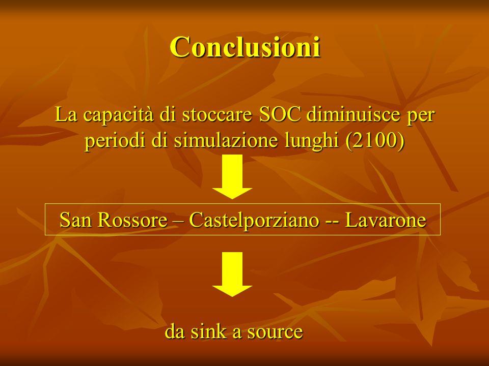 Conclusioni La capacità di stoccare SOC diminuisce per periodi di simulazione lunghi (2100) San Rossore – Castelporziano -- Lavarone da sink a source