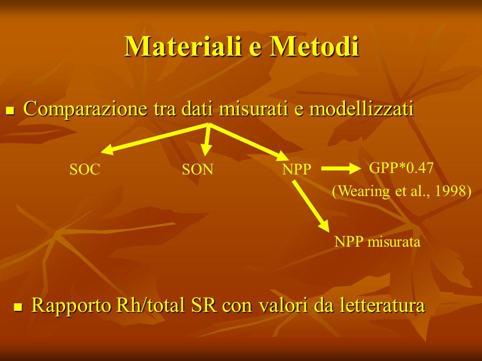 Materiali e Metodi Errore quadratico medio (RMSE) Errore quadratico medio (RMSE) Efficienza del Modello (EF) Efficienza del Modello (EF) Coefficiente di determinazione (CD) Coefficiente di determinazione (CD) Errore relativo (E) Errore relativo (E) Errore medio (MD) Errore medio (MD) Come definiti da: Smith et al., 1997; Moffat et al., 2007; Smith & Smith, 2007