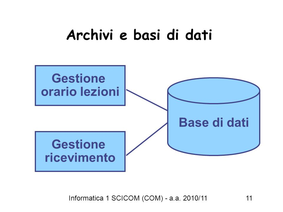 Informatica 1 SCICOM (COM) - a.a. 2010/11 11 Archivi e basi di dati Gestione ricevimento Gestione orario lezioni Base di dati