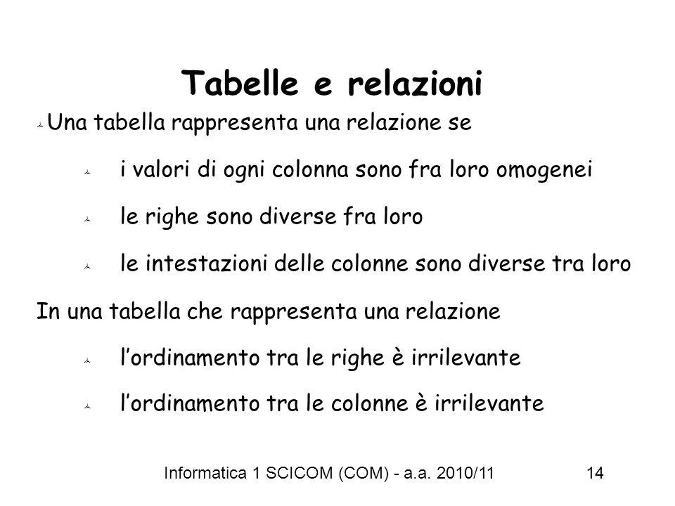 Informatica 1 SCICOM (COM) - a.a. 2010/11 14 Tabelle e relazioni Una tabella rappresenta una relazione se i valori di ogni colonna sono fra loro omoge