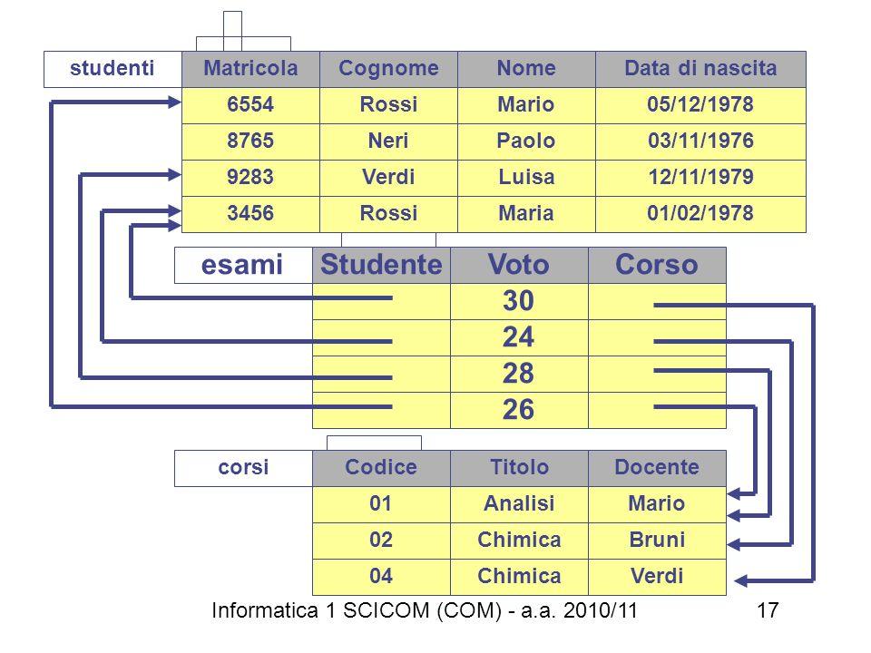Informatica 1 SCICOM (COM) - a.a. 2010/11 17 MatricolaCognomeNomeData di nascita 6554RossiMario05/12/1978 8765NeriPaolo03/11/1976 3456RossiMaria01/02/