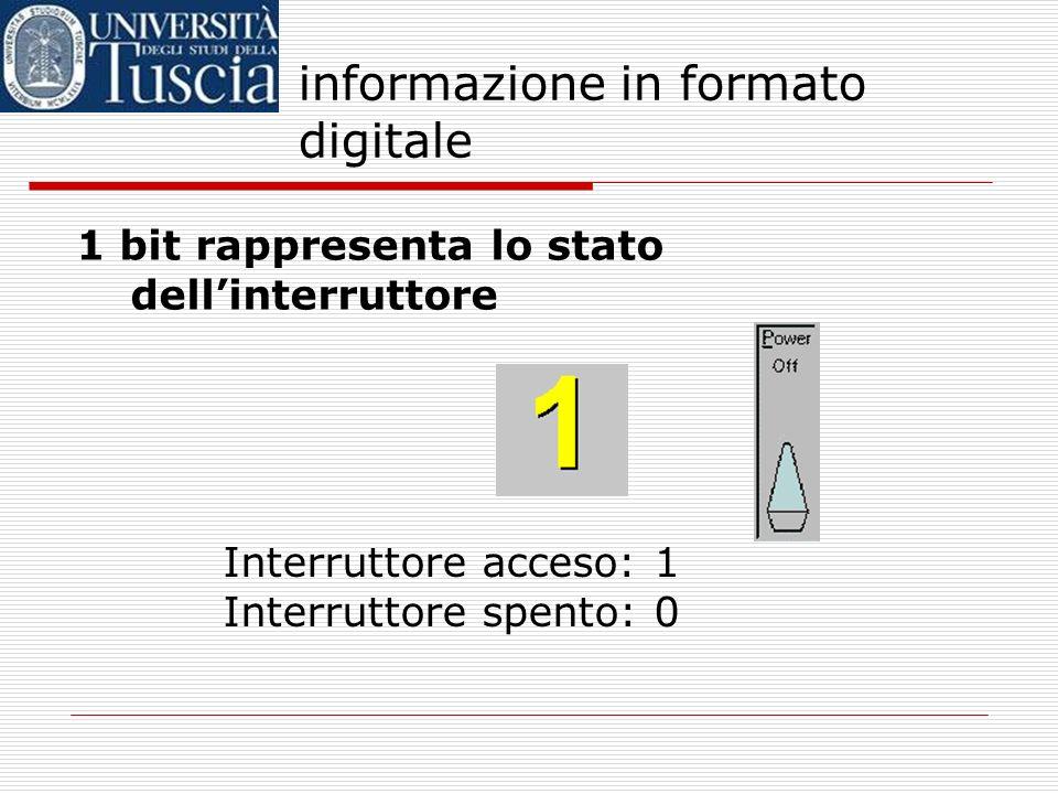 informazione in formato digitale Unità di misura dellinformazione Corrisponde alla quantità di informazione fornita dalla scelta fra due sole alternat