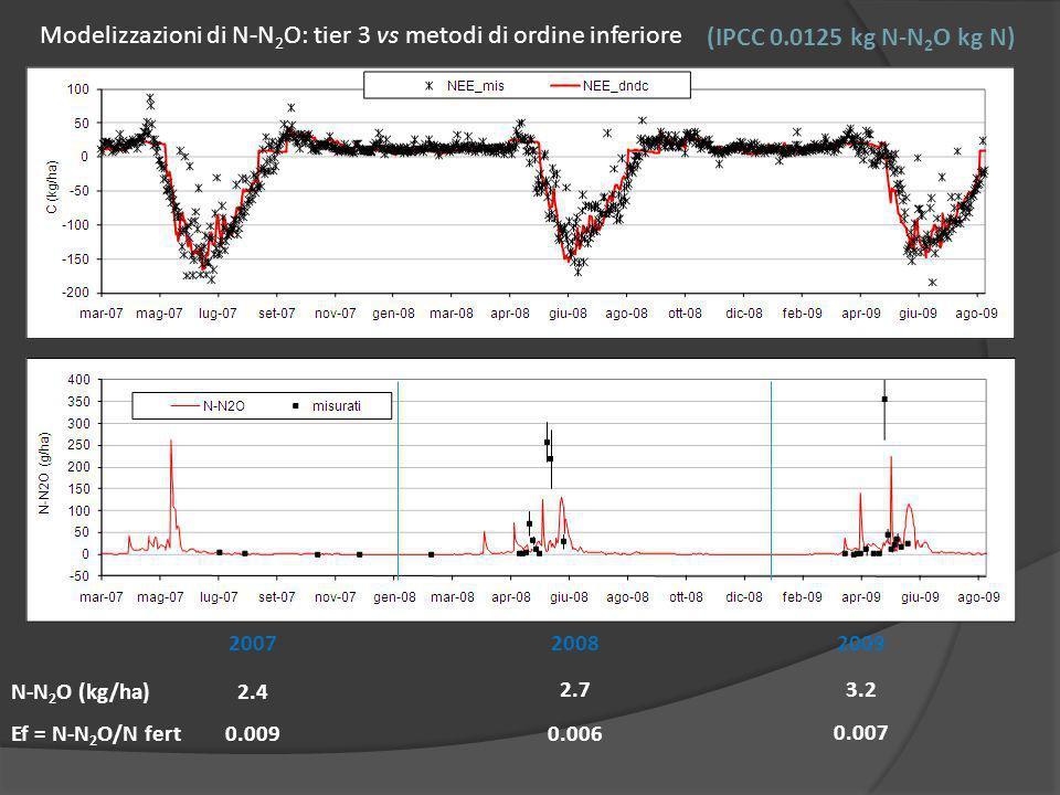 2.4 2.73.2 200720082009 N-N 2 O (kg/ha) 0.0090.006 Ef = N-N 2 O/N fert 0.007 Modelizzazioni di N-N 2 O: tier 3 vs metodi di ordine inferiore (IPCC 0.0125 kg N-N 2 O kg N)