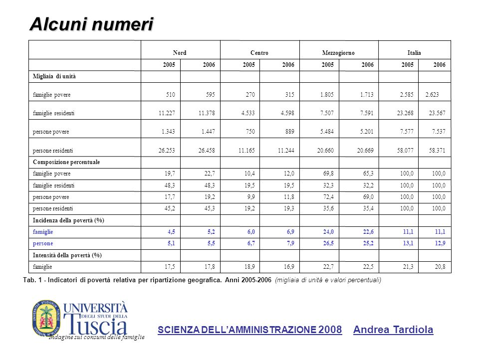 Alcuni numeri: i conti territoriali SCIENZA DELLAMMINISTRAZIONE 2008 Andrea Tardiola Fonte: Istat, Indagine sui consumi delle famiglie