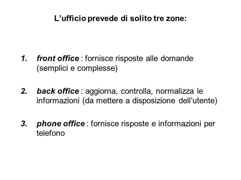 back office ha un doppio ruolo a)redazione vera e propria (normalizzazione delle informazioni, introduzione delle inf.