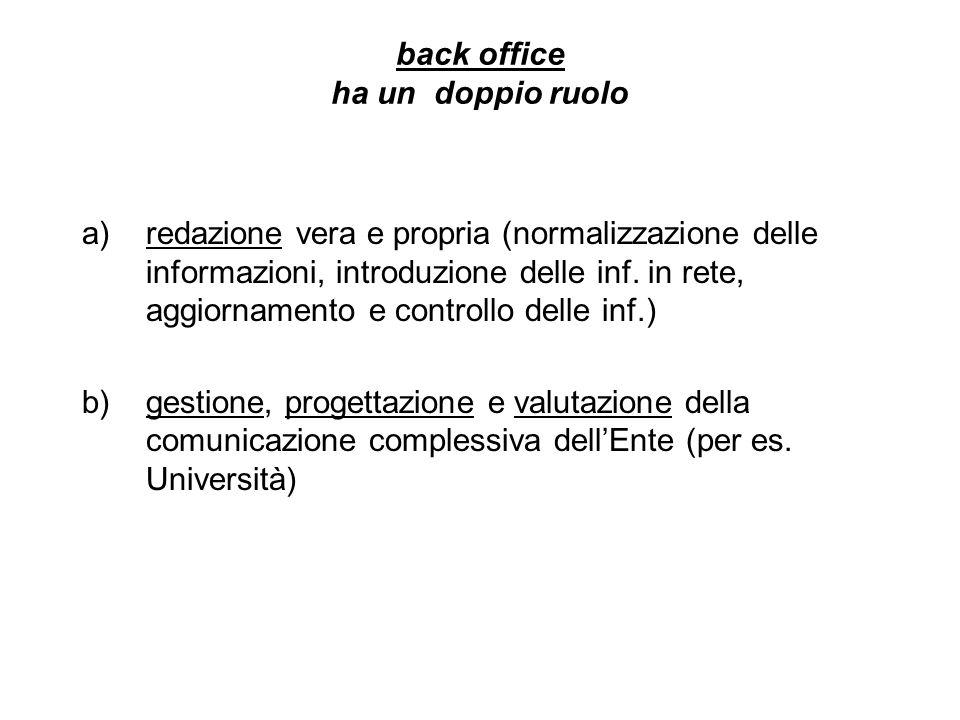 back office ha un doppio ruolo a)redazione vera e propria (normalizzazione delle informazioni, introduzione delle inf. in rete, aggiornamento e contro