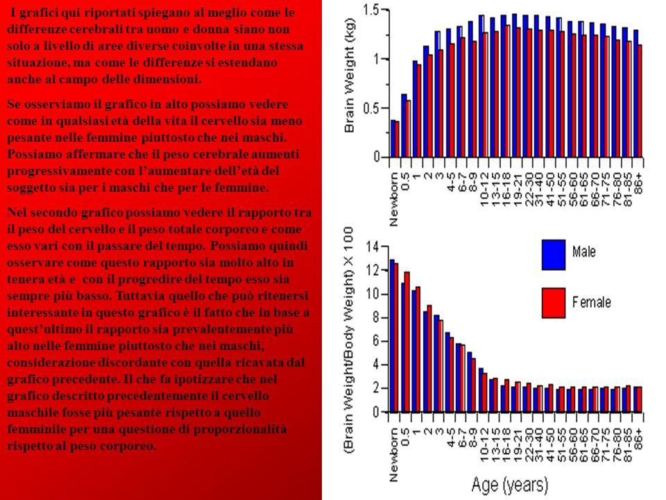 I grafici qui riportati spiegano al meglio come le differenze cerebrali tra uomo e donna siano non solo a livello di aree diverse coinvolte in una ste