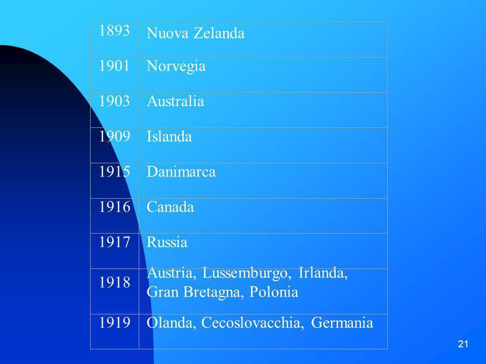 21 Il diritto di voto alle donne nel mondo 1893 Nuova Zelanda 1901Norvegia 1903Australia 1909Islanda 1915Danimarca 1916Canada 1917Russia 1918 Austria,