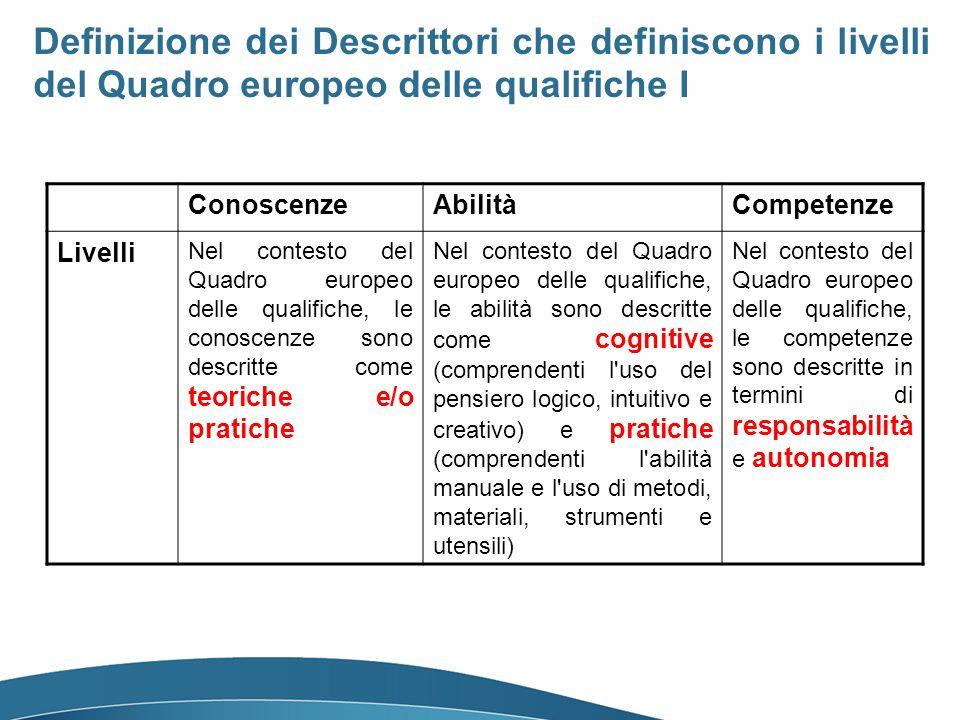 Definizione dei Descrittori che definiscono i livelli del Quadro europeo delle qualifiche I ConoscenzeAbilitàCompetenze Livelli Nel contesto del Quadro europeo delle qualifiche, le conoscenze sono descritte come teoriche e/o pratiche Nel contesto del Quadro europeo delle qualifiche, le abilità sono descritte come cognitive (comprendenti l uso del pensiero logico, intuitivo e creativo) e pratiche (comprendenti l abilità manuale e l uso di metodi, materiali, strumenti e utensili) Nel contesto del Quadro europeo delle qualifiche, le competenze sono descritte in termini di responsabilità e autonomia