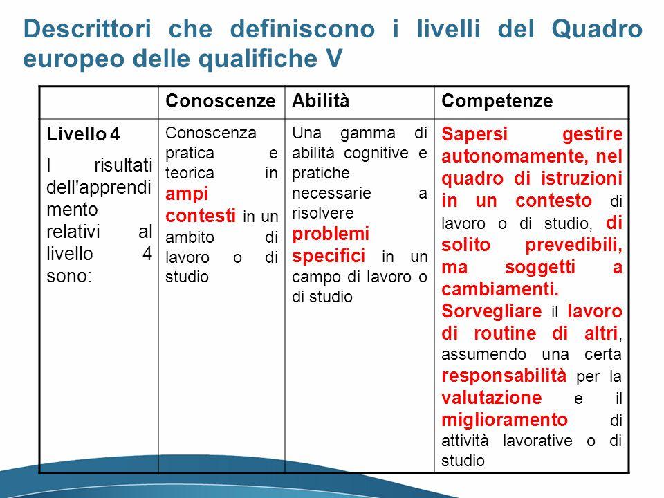 ConoscenzeAbilitàCompetenze Livello 4 I risultati dell'apprendi mento relativi al livello 4 sono: Conoscenza pratica e teorica in ampi contesti in un