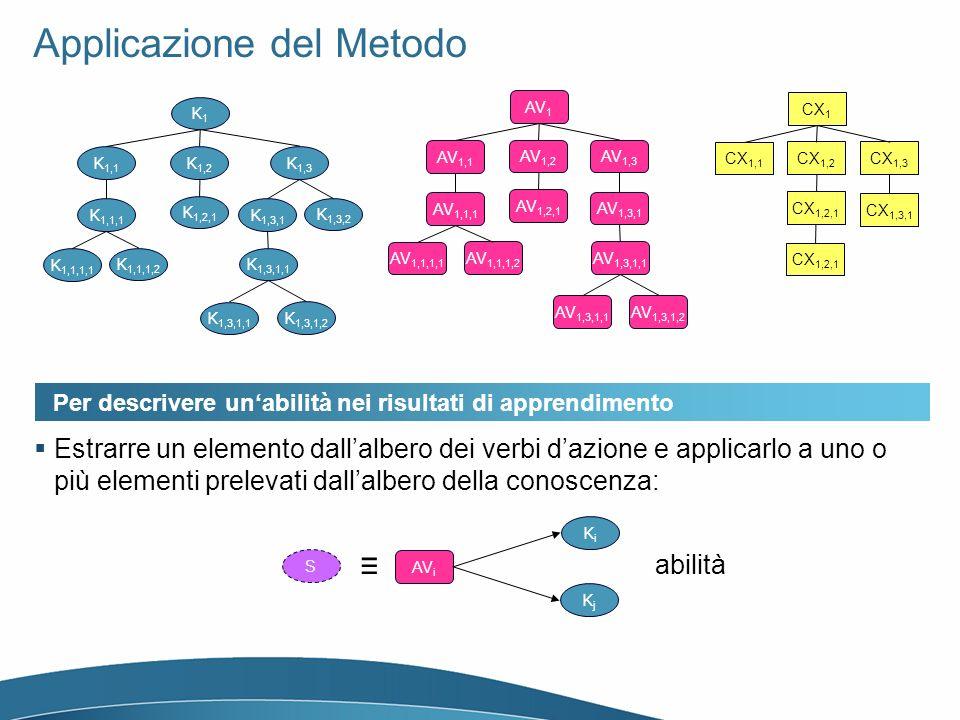 Applicazione del Metodo K1K1 K 1,1 K 1,2 K 1,1,1 K 1,1,1,1 K 1,1,1,2 K 1,2,1 K 1,3 K 1,3,1 K 1,3,1,1 K 1,3,1,2 K 1,3,2 AV 1 AV 1,1 AV 1,2 AV 1,1,1 AV 1,1,1,1 AV 1,1,1,2 AV 1,2,1 AV 1,3 AV 1,3,1 AV 1,3,1,1 AV 1,3,1,2 CX 1 CX 1,1 CX 1,2 CX 1,2,1 CX 1,3 CX 1,3,1 CX 1,2,1 Per descrivere unabilità nei risultati di apprendimento Estrarre un elemento dallalbero dei verbi dazione e applicarlo a uno o più elementi prelevati dallalbero della conoscenza: KiKi abilità AV i KjKj S