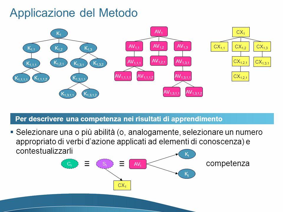 Applicazione del Metodo K1K1 K 1,1 K 1,2 K 1,1,1 K 1,1,1,1 K 1,1,1,2 K 1,2,1 K 1,3 K 1,3,1 K 1,3,1,1 K 1,3,1,2 K 1,3,2 AV 1 AV 1,1 AV 1,2 AV 1,1,1 AV