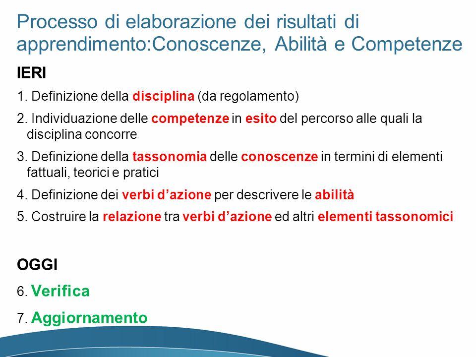 Processo di elaborazione dei risultati di apprendimento:Conoscenze, Abilità e Competenze IERI 1. Definizione della disciplina (da regolamento) 2. Indi