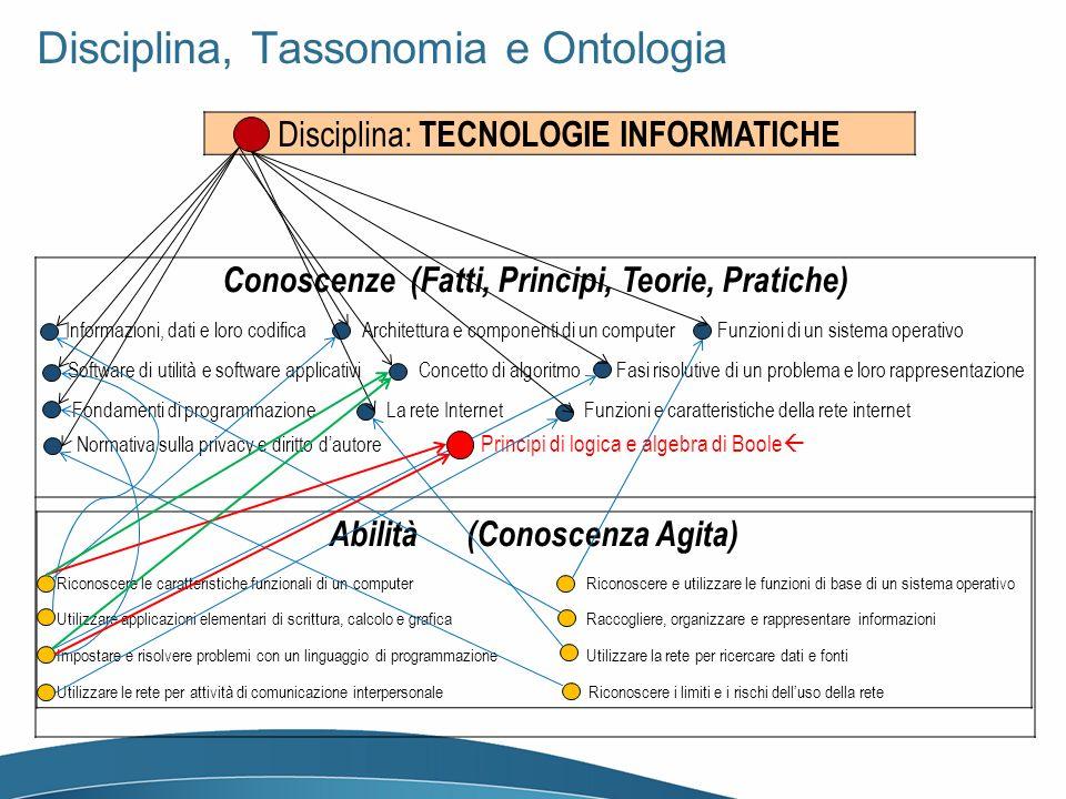 Disciplina, Tassonomia e Ontologia Disciplina: TECNOLOGIE INFORMATICHE Conoscenze (Fatti, Principi, Teorie, Pratiche) Informazioni, dati e loro codifi