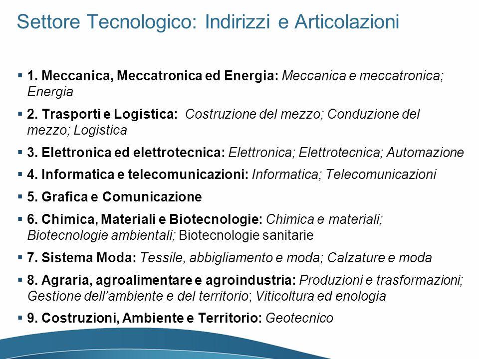 Settore Tecnologico: Indirizzi e Articolazioni 1. Meccanica, Meccatronica ed Energia: Meccanica e meccatronica; Energia 2. Trasporti e Logistica: Cost