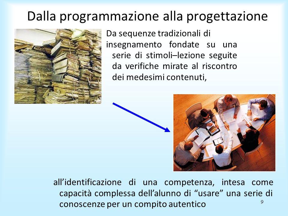 9 Dalla programmazione alla progettazione Da sequenze tradizionali di insegnamento fondate su una serie di stimoli–lezione seguite da verifiche mirate al riscontro dei medesimi contenuti, allidentificazione di una competenza, intesa come capacità complessa dellalunno di usare una serie di conoscenze per un compito autentico