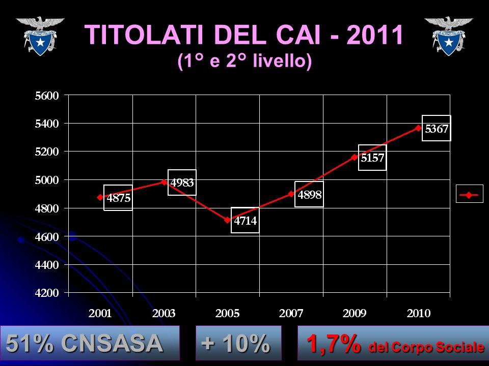 TITOLATI DEL CAI - 2011 (1° e 2° livello) + 10% 51% CNSASA 1,7% del Corpo Sociale