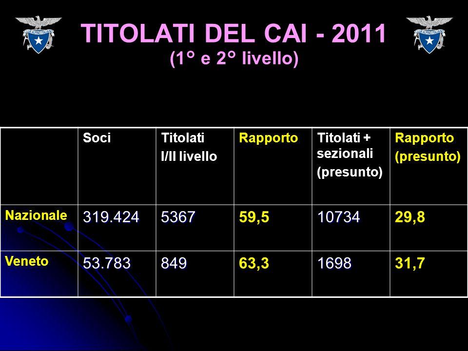 SociTitolati I/II livello RapportoTitolati + sezionali (presunto) Rapporto (presunto) Nazionale319.424536759,51073429,8 Veneto53.78384963,3169831,7 TI