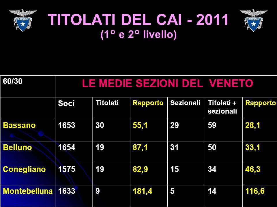 60/30 LE MEDIE SEZIONI DEL VENETO Soci TitolatiRapportoSezionaliTitolati + sezionali Rapporto Bassano16533055,1295928,1 Belluno16541987,1315033,1 Cone