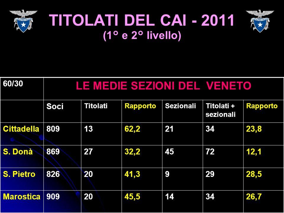 60/30 LE MEDIE SEZIONI DEL VENETO Soci TitolatiRapportoSezionaliTitolati + sezionali Rapporto Cittadella8091362,2213423,8 S. Donà8692732,2457212,1 S.