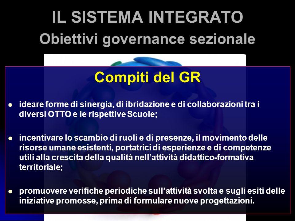 Compiti del GR ideare forme di sinergia, di ibridazione e di collaborazioni tra i diversi OTTO e le rispettive Scuole; incentivare lo scambio di ruoli
