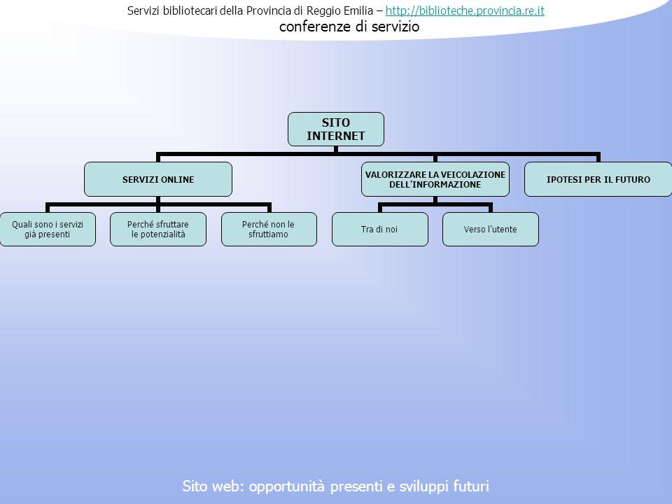 Servizi bibliotecari della Provincia di Reggio Emilia – http://biblioteche.provincia.re.it conferenze di serviziohttp://biblioteche.provincia.re.it Internet per sua stessa conformazione si presenta come mezzo trasversale a tutte le attività di coordinamento dell ufficio.