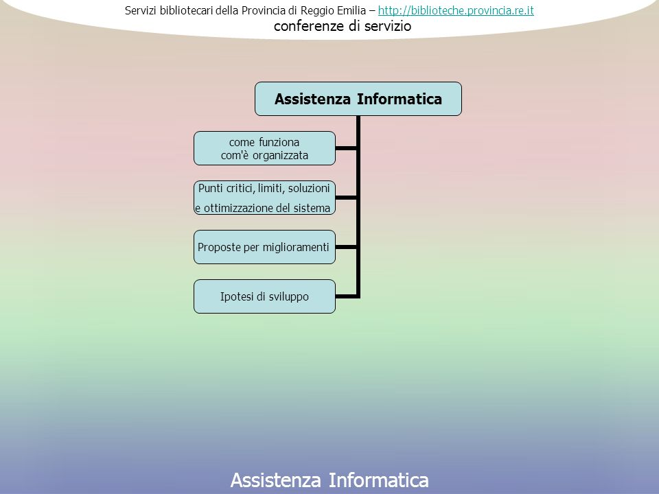 Servizi bibliotecari della Provincia di Reggio Emilia – http://biblioteche.provincia.re.it conferenze di serviziohttp://biblioteche.provincia.re.it Assistenza Informatica Il servizio nasce con l informatizzazione del sistema (anni 80) e, dal 1998, è curata da un operatore informatico.