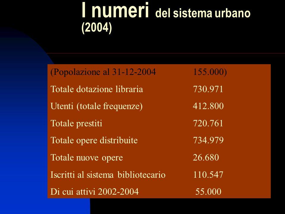 I numeri del sistema urbano (2004) (Popolazione al 31-12-2004155.000) Totale dotazione libraria730.971 Utenti (totale frequenze)412.800 Totale prestit