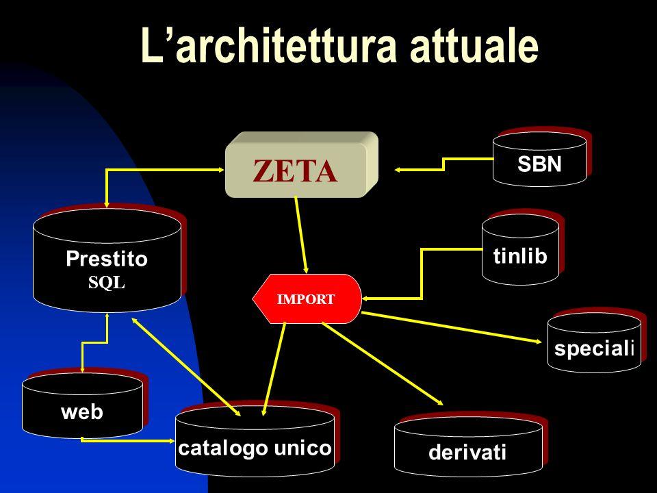 ZETA Larchitettura attuale Prestito SQL Prestito SQL SBN tinlib catalogo unico web speciali derivati IMPORT