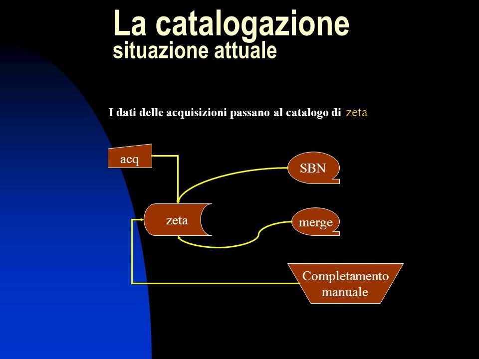 La catalogazione situazione attuale acq I dati delle acquisizioni passano al catalogo di zeta zeta SBN merge Completamento manuale