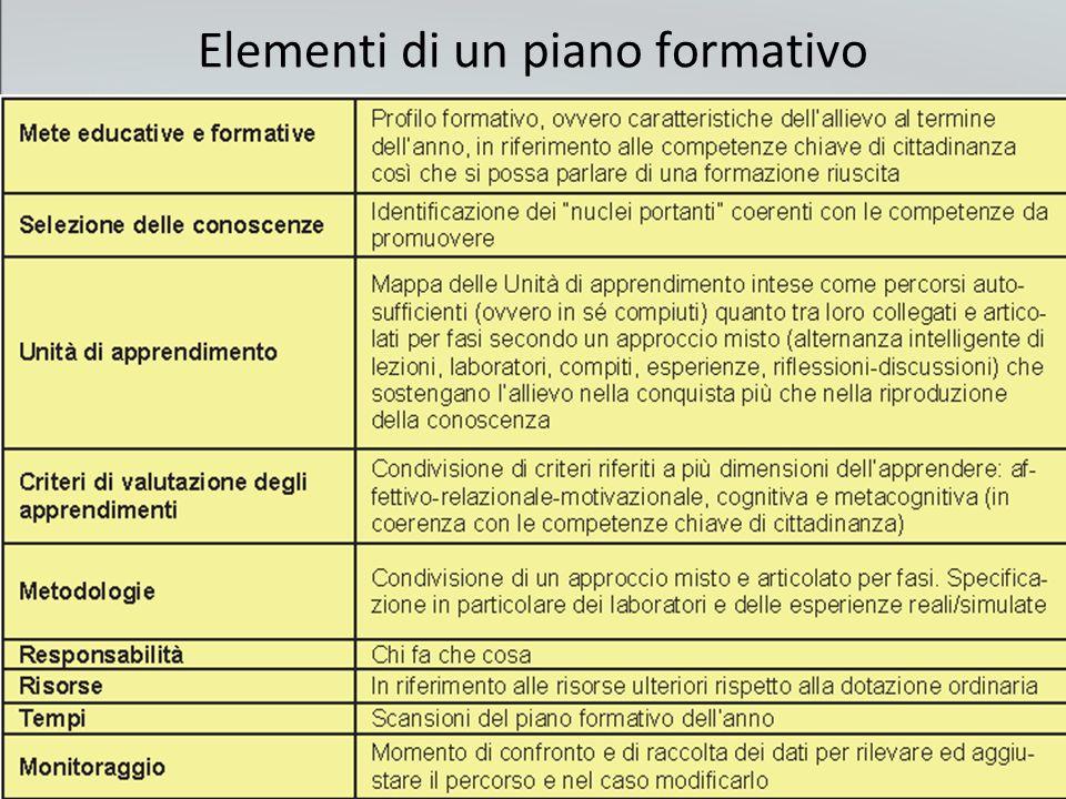 20 Elementi di un piano formativo