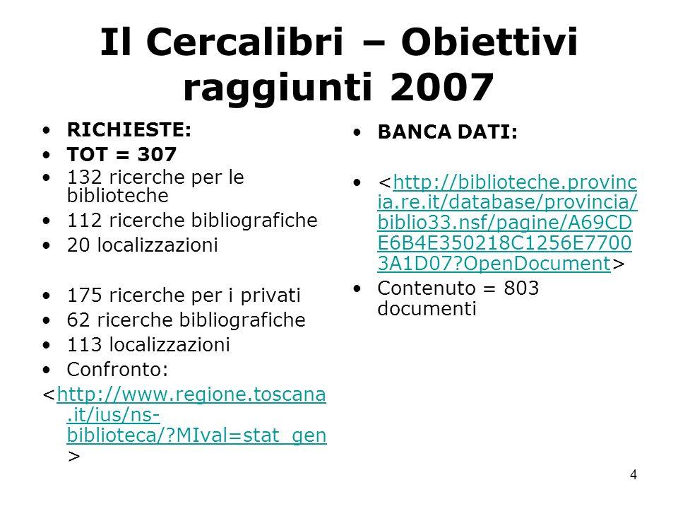 4 Il Cercalibri – Obiettivi raggiunti 2007 RICHIESTE: TOT = 307 132 ricerche per le biblioteche 112 ricerche bibliografiche 20 localizzazioni 175 ricerche per i privati 62 ricerche bibliografiche 113 localizzazioni Confronto: http://www.regione.toscana.it/ius/ns- biblioteca/?MIval=stat_gen BANCA DATI: http://biblioteche.provinc ia.re.it/database/provincia/ biblio33.nsf/pagine/A69CD E6B4E350218C1256E7700 3A1D07?OpenDocument Contenuto = 803 documenti