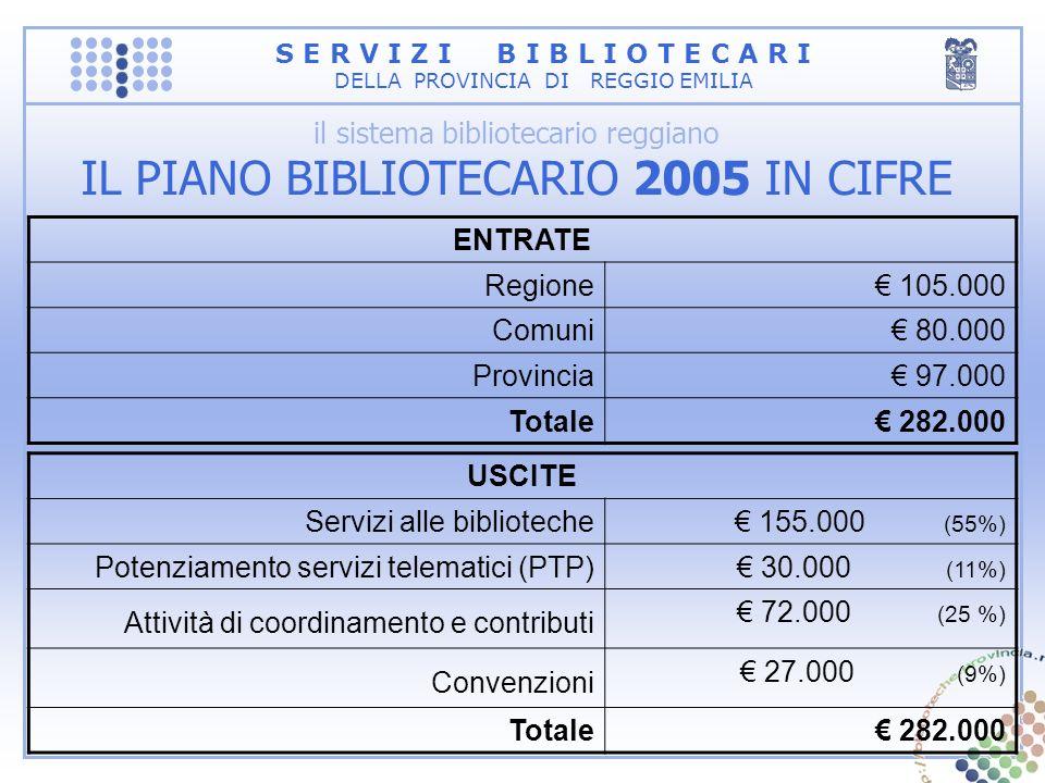 S E R V I Z I B I B L I O T E C A R I DELLA PROVINCIA DI REGGIO EMILIA il sistema bibliotecario reggiano IL PIANO BIBLIOTECARIO 2005 IN CIFRE ENTRATE Regione 105.000 Comuni 80.000 Provincia 97.000 Totale 282.000 USCITE Servizi alle biblioteche 155.000 (55%) Potenziamento servizi telematici (PTP) 30.000 (11%) Attività di coordinamento e contributi 72.000 (25 %) Convenzioni 27.000 (9%) Totale 282.000