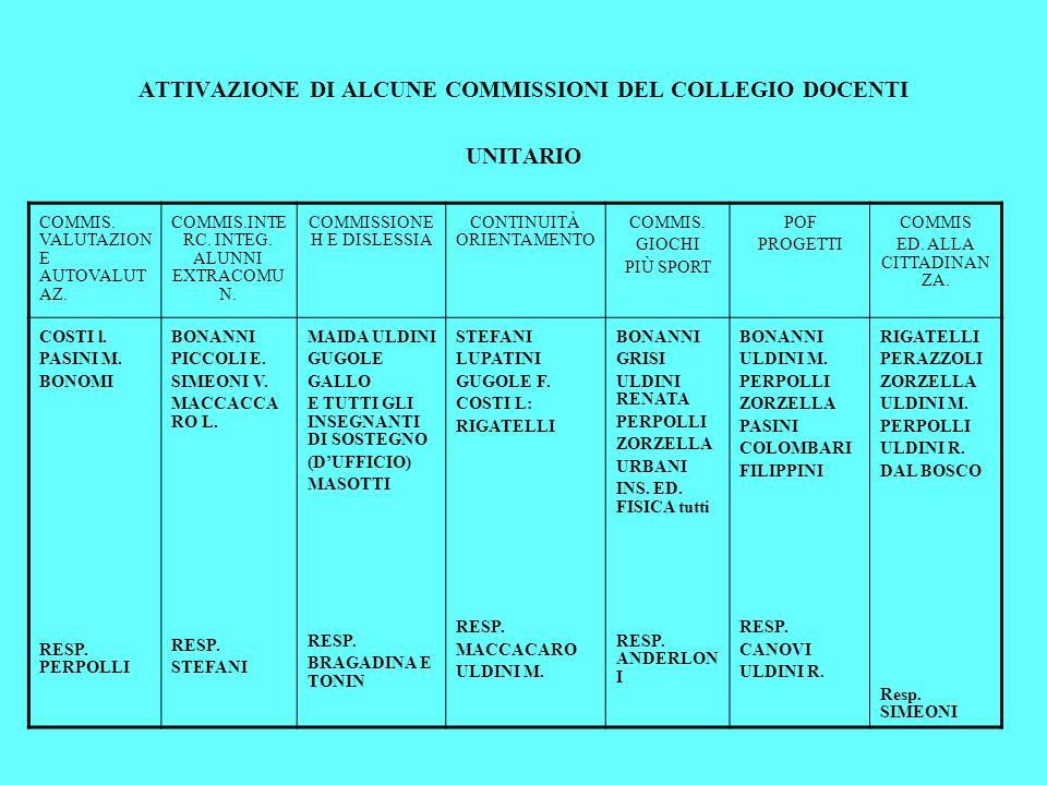 ATTIVAZIONE DI ALCUNE COMMISSIONI DEL COLLEGIO DOCENTI UNITARIO COMMIS. VALUTAZION E AUTOVALUT AZ. COMMIS.INTE RC. INTEG. ALUNNI EXTRACOMU N. COMMISSI