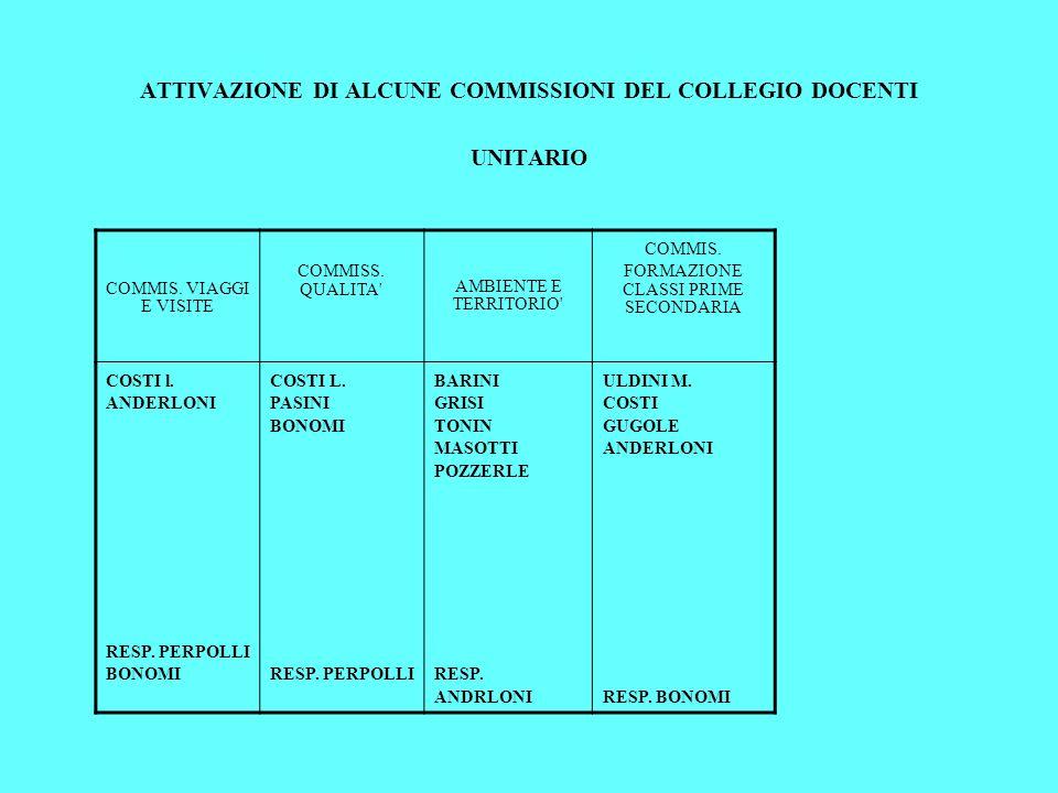 ATTIVAZIONE DI ALCUNE COMMISSIONI DEL COLLEGIO DOCENTI UNITARIO COMMIS. VIAGGI E VISITE COMMISS. QUALITA' AMBIENTE E TERRITORIO' COMMIS. FORMAZIONE CL