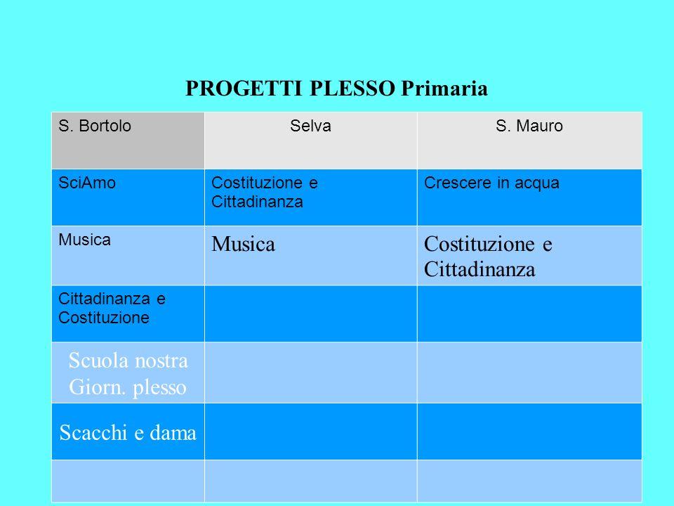 PROGETTI PLESSO Primaria S.BortoloSelvaS.