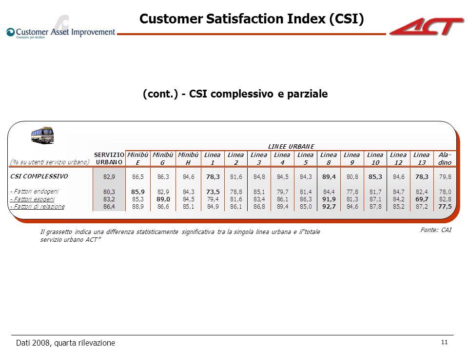 Dati 2008, quarta rilevazione 11 (cont.) - CSI complessivo e parziale Il grassetto indica una differenza statisticamente significativa tra la singola linea urbana e iltotale servizio urbano ACT Customer Satisfaction Index (CSI) Fonte: CAI